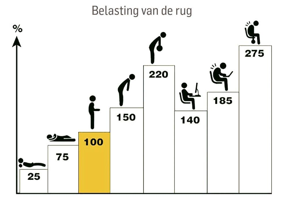 Belasting van de rug